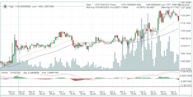рост курса биткоин на бирже
